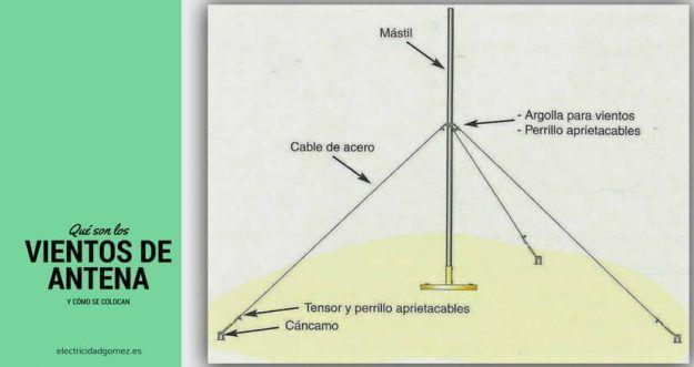 vientos-de-antena
