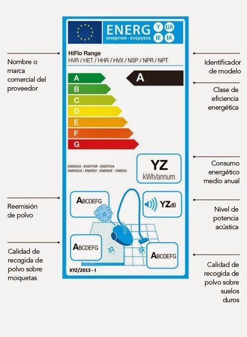 nueva normativa de consumo para aspiradoras - etiqueta energética