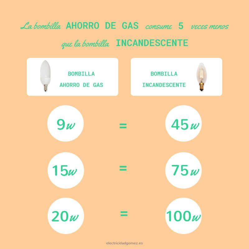 razones para pasarte a la iluminación led - Tabla de consumo de bombilla de gas frenta a bombilla incandescente