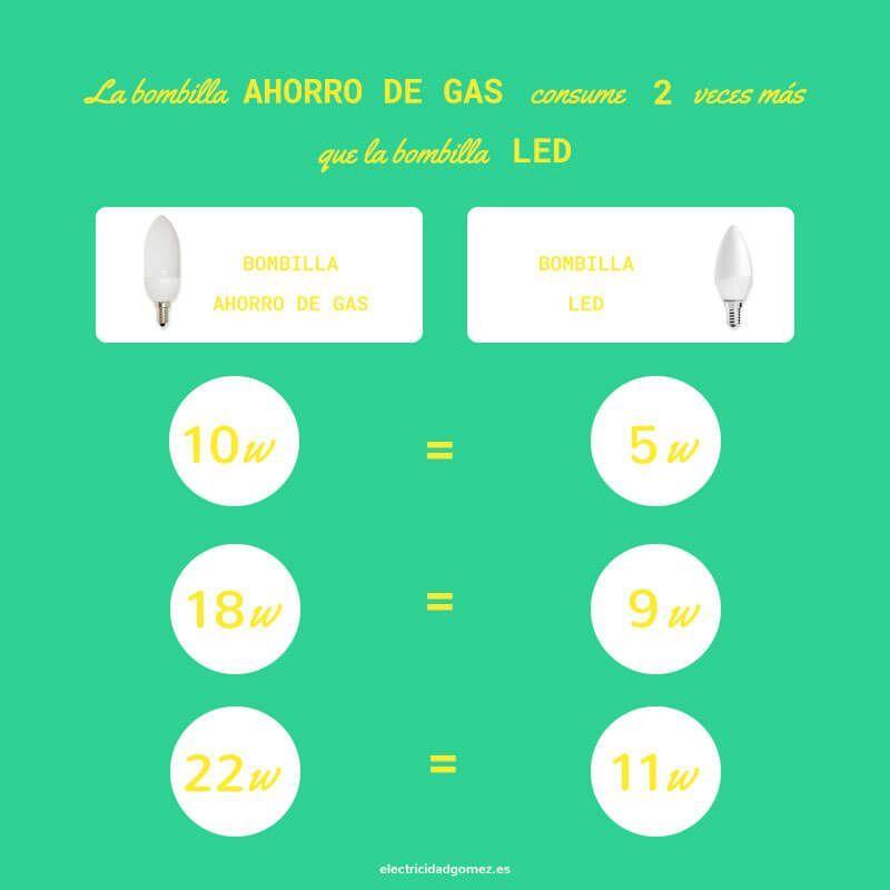 razones para pasarte a la iluminación led - Tabla de consumo de bombilla de gas frente a bombilla de led