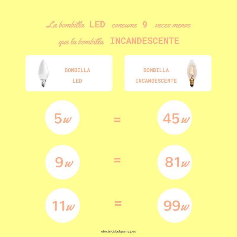 razones para pasarte a la iluminación led - Consumo-de-bombilla-led-frente-a-bombilla-incandescente