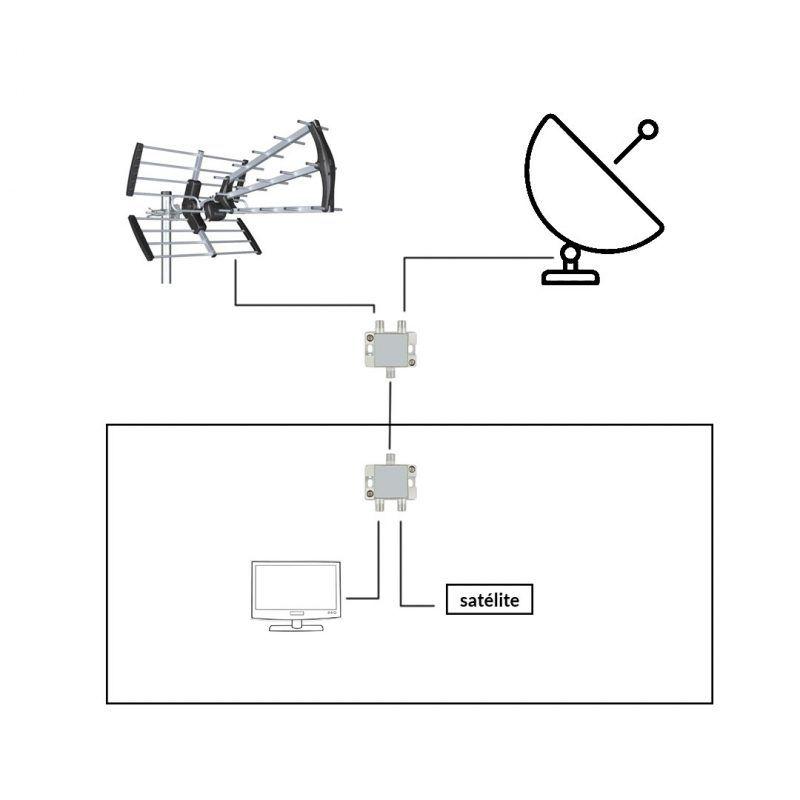 Cómo mezclar la señal de antena y satélite